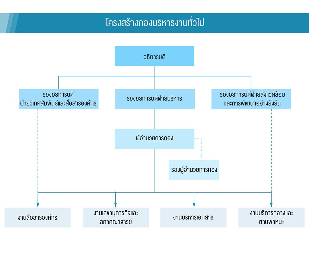 organization chart op