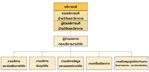 ORRA_ORG-CHART